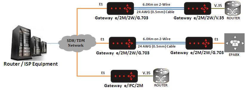 Gateway e DTU Big